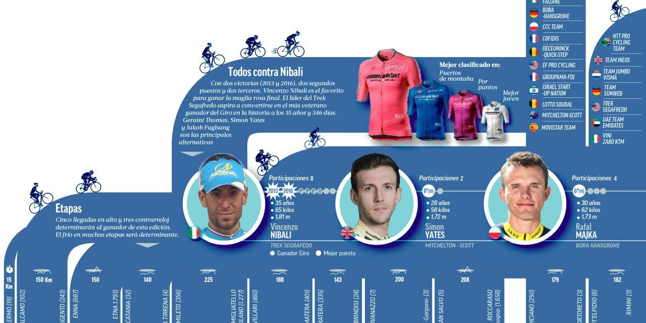 El Giro de Italia 2020, la carrera más imprevisible del mundo
