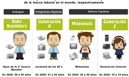 ¿Cómo captar la Generación Z en los medios de comunicación?