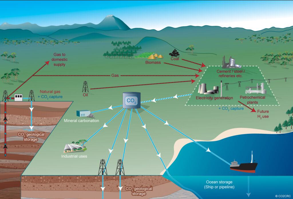 captura y almacenamiento de dióxido de carbono