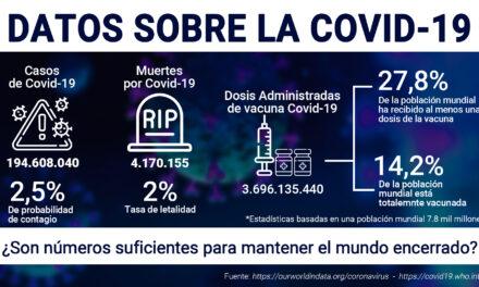 Por el 2.5% de riesgo de contagio de Covid ¿es justo encerrar al mundo?